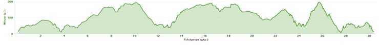 alonnisos-challenge-2018-profile-elevation